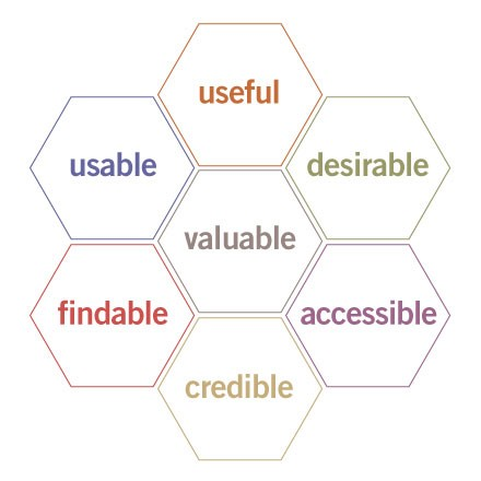 User Experience Honeycomb image